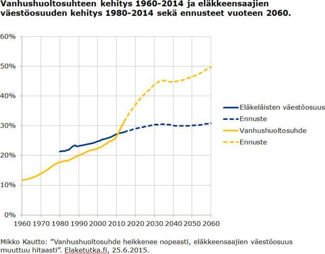 Vanhushuoltosuhde ja eläkkeensaajien väestöosuus