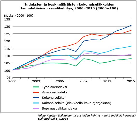 Indeksimuutokset_2000–2015